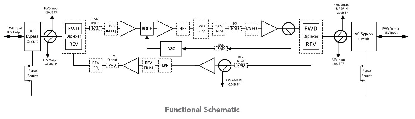 Functional Schematic