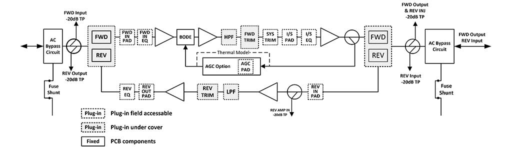 Functional Schematic