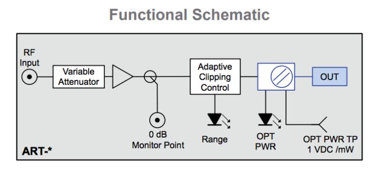 ART, Adaptive Return Transmitter