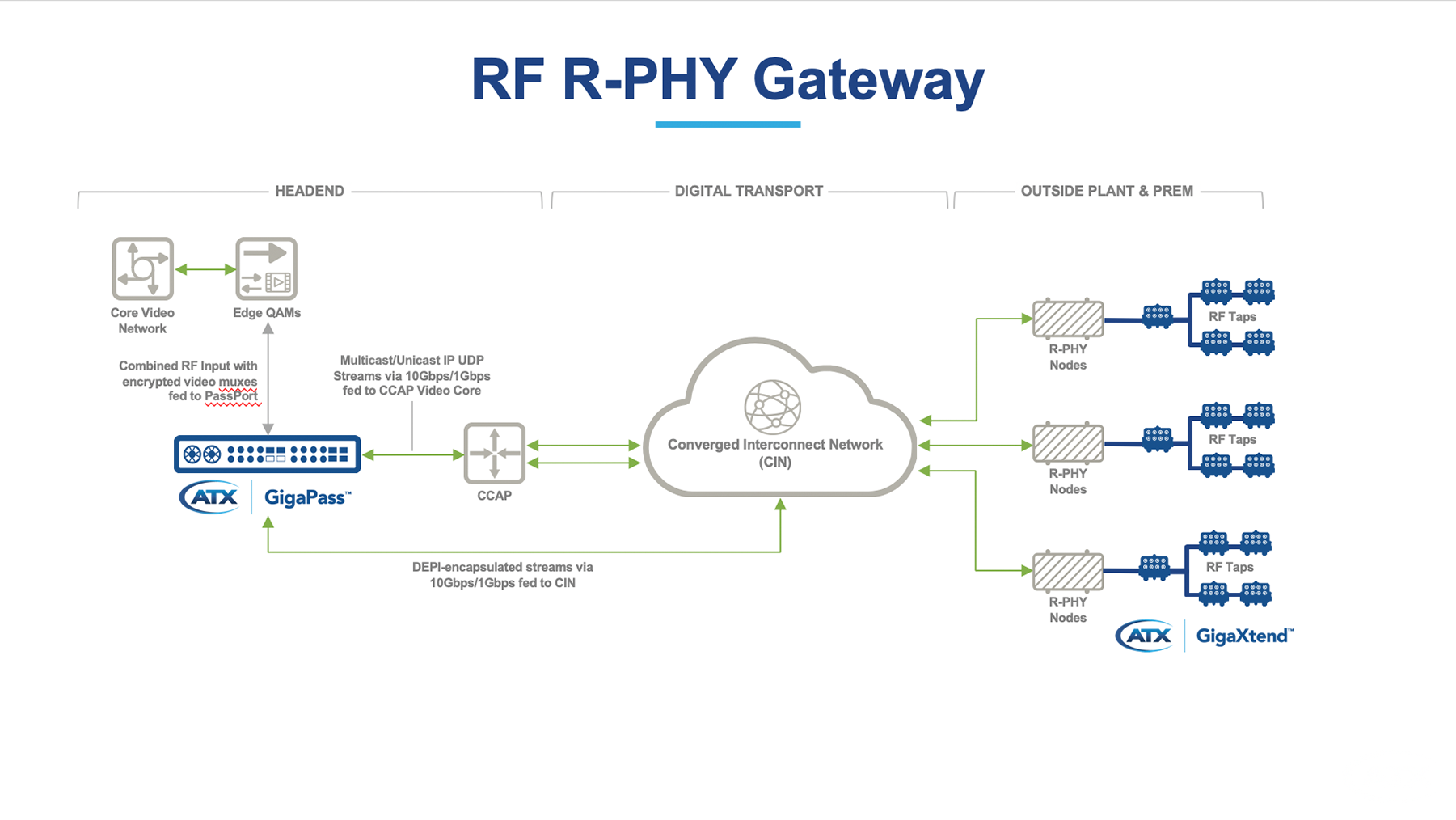 https://atx.com/wp-content/uploads/product-diagram-RF-R-PHY-Gateway-013019-1.png