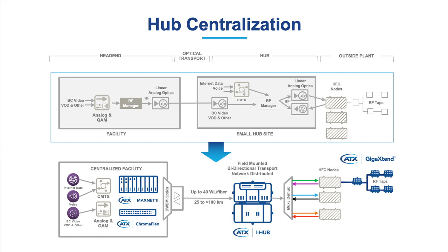 Incredible Hub Centralization Elimination Atx Networks Wiring Digital Resources Minagakbiperorg